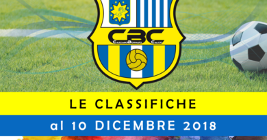 Classifiche al 10 Dicembre 2018